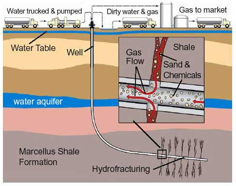 Hydraulic fracking 3 essay